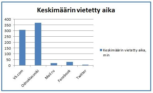 Venäläisessä sosiaalisessa mediassa keskimäärin vietetty aika